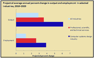 Projected IT growth and employment