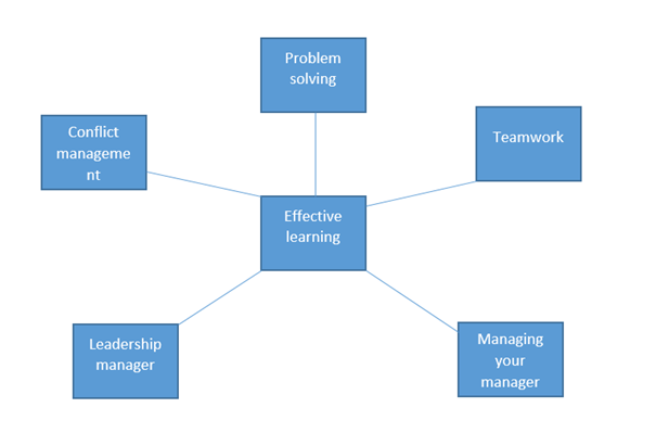 Guidelines for developing candidate'�s soft skills